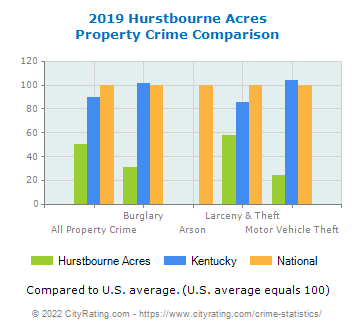 Hurstbourne Acres Property Crime vs. State and National Comparison