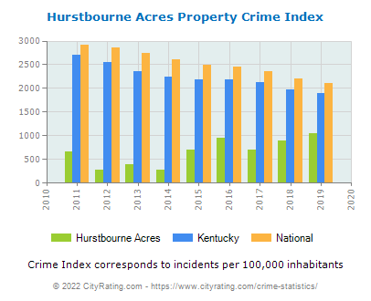 Hurstbourne Acres Property Crime vs. State and National Per Capita