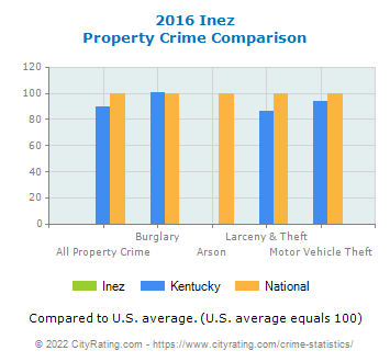 Inez Property Crime vs. State and National Comparison