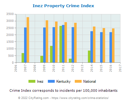 Inez Property Crime vs. State and National Per Capita
