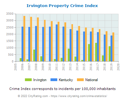 Irvington Property Crime vs. State and National Per Capita