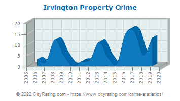 Irvington Property Crime