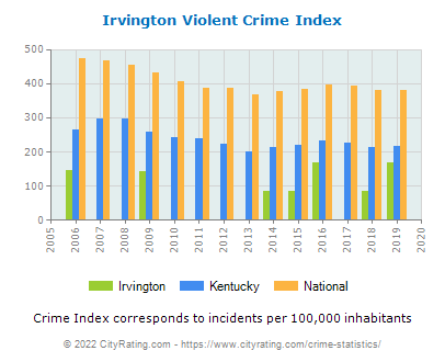Irvington Violent Crime vs. State and National Per Capita