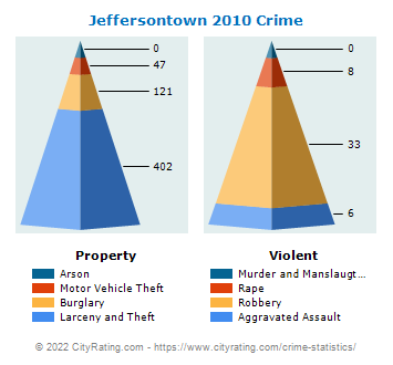 Jeffersontown Crime 2010