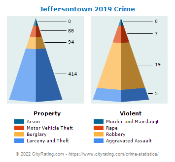 Jeffersontown Crime 2019