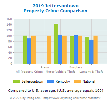 Jeffersontown Property Crime vs. State and National Comparison