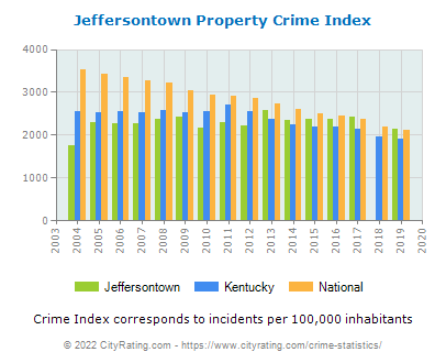 Jeffersontown Property Crime vs. State and National Per Capita