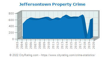 Jeffersontown Property Crime