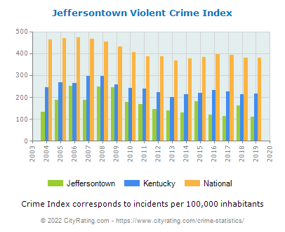 Jeffersontown Violent Crime vs. State and National Per Capita