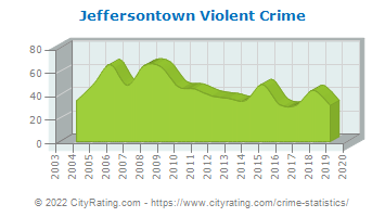 Jeffersontown Violent Crime