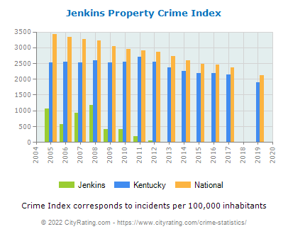 Jenkins Property Crime vs. State and National Per Capita
