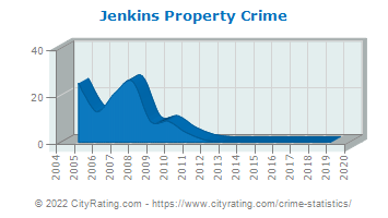 Jenkins Property Crime