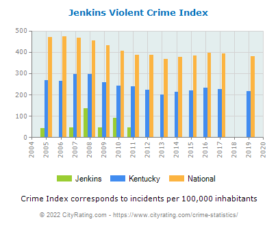 Jenkins Violent Crime vs. State and National Per Capita