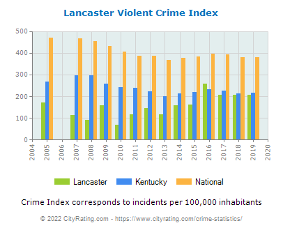 Lancaster Violent Crime vs. State and National Per Capita