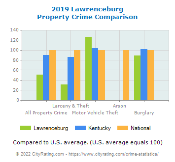Lawrenceburg Property Crime vs. State and National Comparison