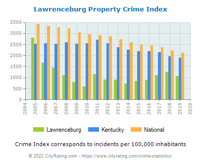 Lawrenceburg Property Crime vs. State and National Per Capita