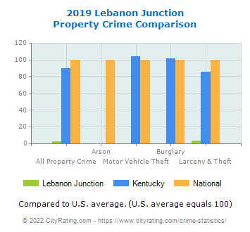 Lebanon Junction Property Crime vs. State and National Comparison