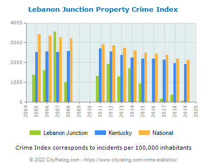 Lebanon Junction Property Crime vs. State and National Per Capita