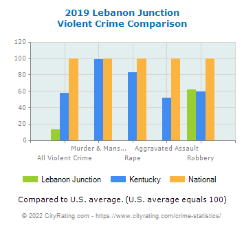 Lebanon Junction Violent Crime vs. State and National Comparison