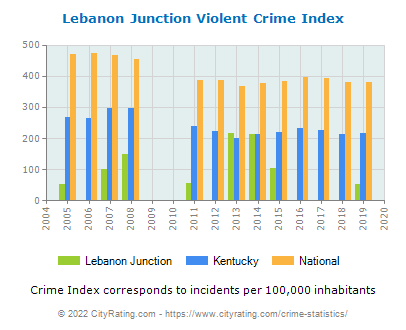 Lebanon Junction Violent Crime vs. State and National Per Capita
