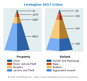 Lexington Crime 2017