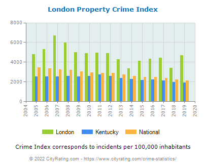 London Property Crime vs. State and National Per Capita