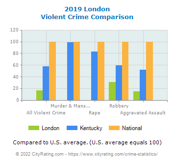 London Violent Crime vs. State and National Comparison