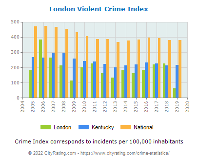 London Violent Crime vs. State and National Per Capita