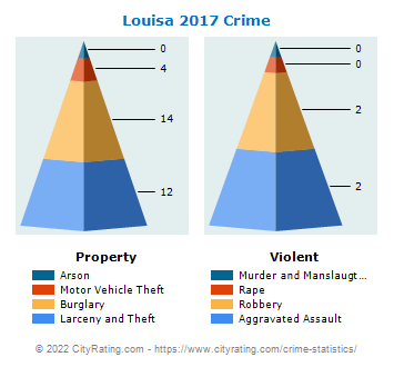 Louisa Crime 2017