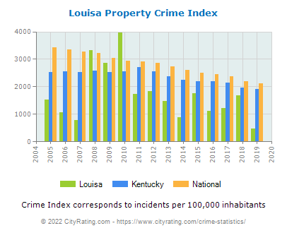 Louisa Property Crime vs. State and National Per Capita