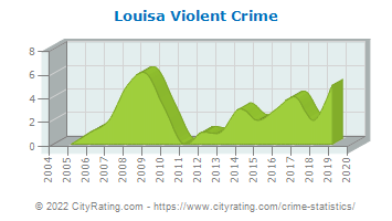 Louisa Violent Crime