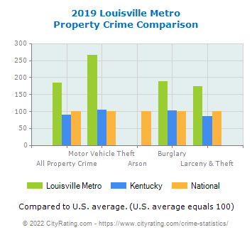 Louisville Metro Property Crime vs. State and National Comparison