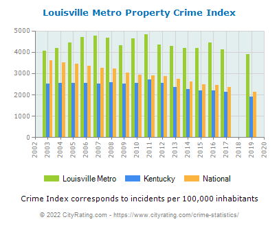 Louisville Metro Property Crime vs. State and National Per Capita