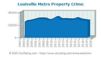 Louisville Metro Property Crime