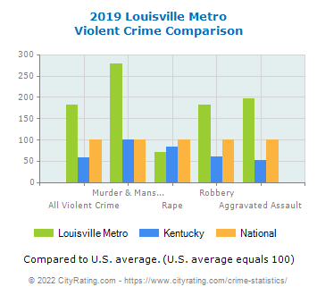 Louisville Metro Violent Crime vs. State and National Comparison