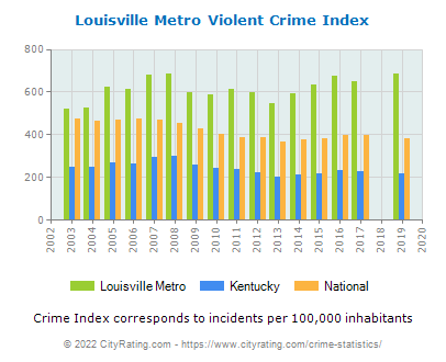 Louisville Metro Violent Crime vs. State and National Per Capita