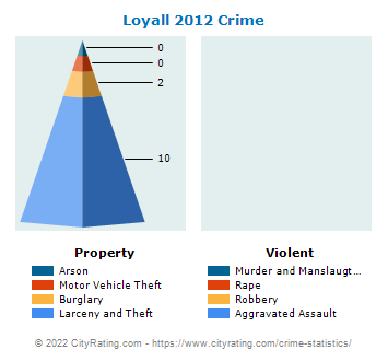 Loyall Crime 2012