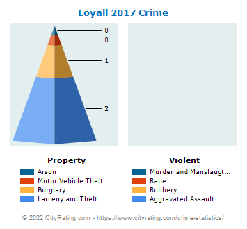 Loyall Crime 2017