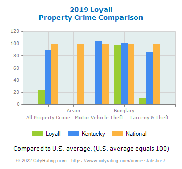 Loyall Property Crime vs. State and National Comparison