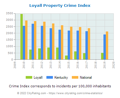 Loyall Property Crime vs. State and National Per Capita