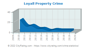 Loyall Property Crime