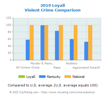 Loyall Violent Crime vs. State and National Comparison