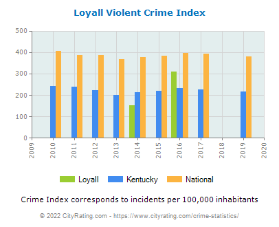 Loyall Violent Crime vs. State and National Per Capita