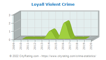 Loyall Violent Crime