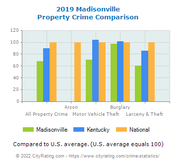 Madisonville Property Crime vs. State and National Comparison