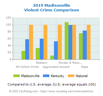 Madisonville Violent Crime vs. State and National Comparison