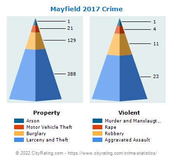 Mayfield Crime 2017