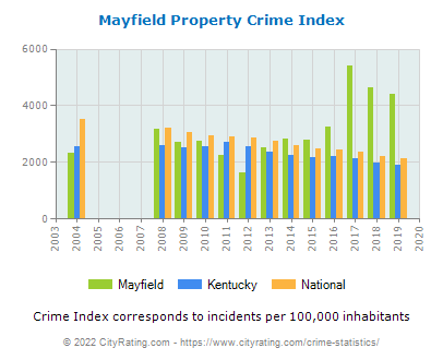 Mayfield Property Crime vs. State and National Per Capita