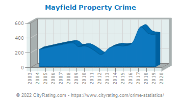 Mayfield Property Crime