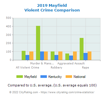 Mayfield Violent Crime vs. State and National Comparison